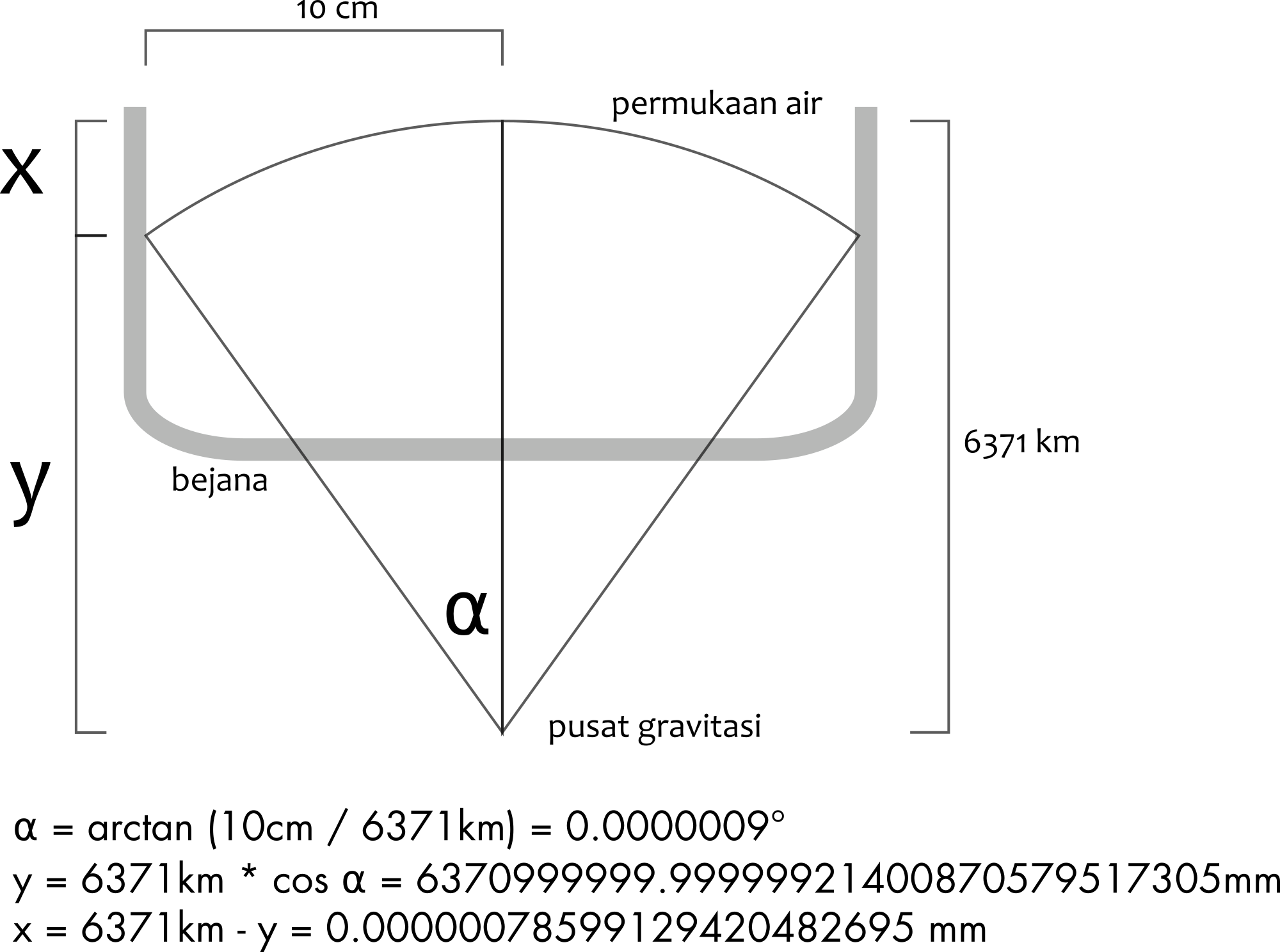 Perhitungan kelengkungan permukaan airg ccuart Gallery
