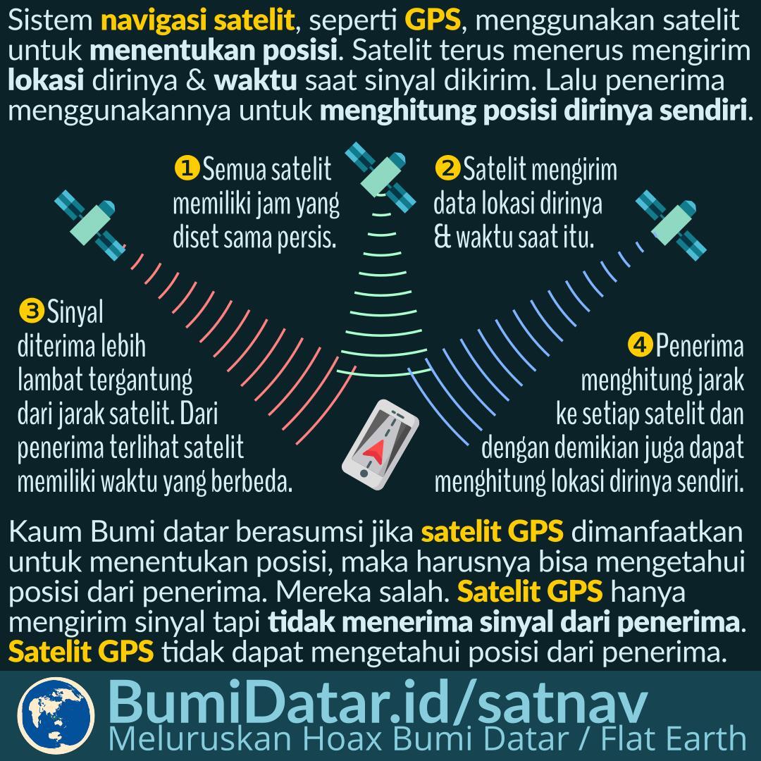 Cara Kerja GPS dan Sistem Navigasi Satelit Lainnya ...